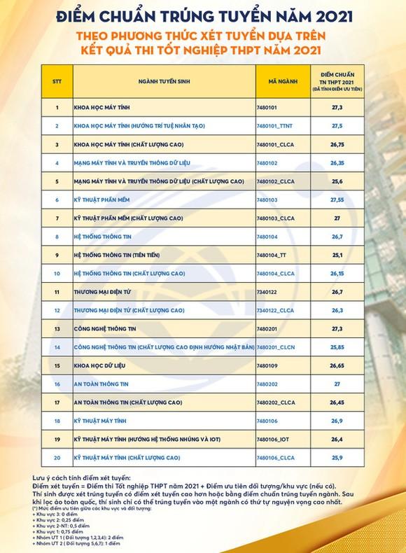 Nhiều trường đại học lớn điểm chuẩn cao kỷ lục ảnh 1