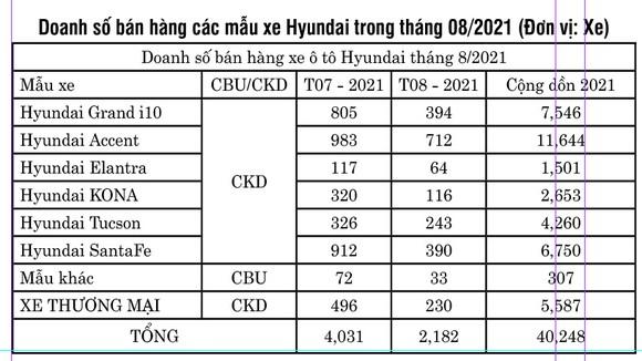 TC Motor công bố kết quả bán hàng Hyundai tháng 8-2021 ảnh 2