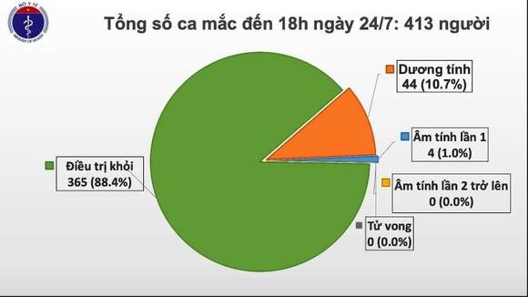 Sáng 25-7, có kết quả cuối cùng về ca nghi mắc Covid-19 ở TP Đà Nẵng ảnh 3