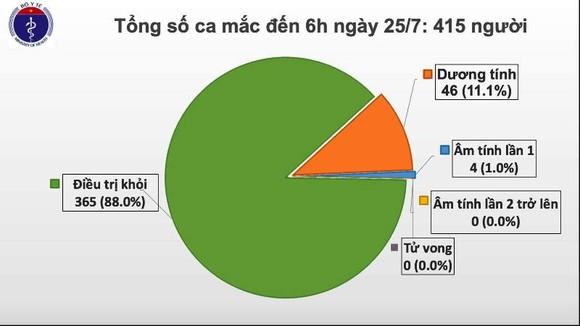Sáng nay 25-7, thêm 2 người Việt Nam mắc Covid-19 ảnh 2
