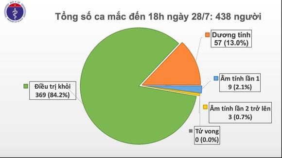 Thêm 7 ca mắc mới Covid-19 tại Đà Nẵng, Quảng Nam ảnh 2
