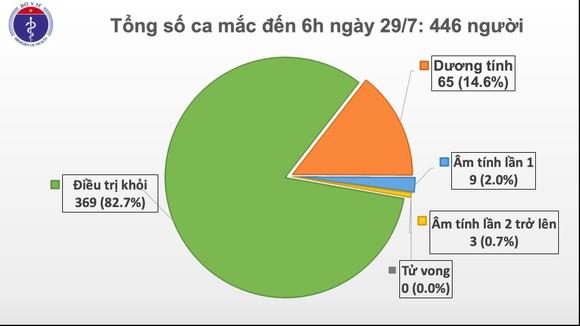 Sáng nay, thêm 8 ca mắc mới Covid-19 tại 4 bệnh viện ở Đà Nẵng ảnh 2