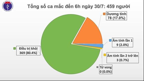 Sau một đêm, Đà Nẵng và Hà Nội tiếp tục thêm nhiều ca mắc mới Covid-19 ảnh 2