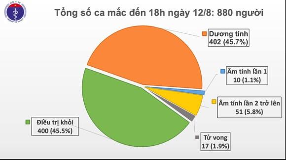 Hà Nội, Đà Nẵng có thêm 14 người mắc Covid-19 ảnh 1