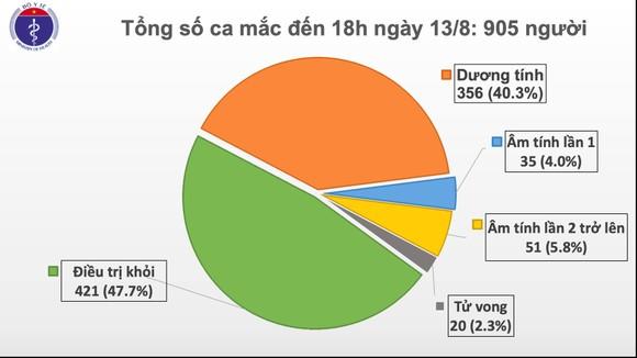 Thêm 22 ca mắc mới Covid-19 tại 3 tỉnh miền Trung, số tử vong tăng lên 20 ca ảnh 1