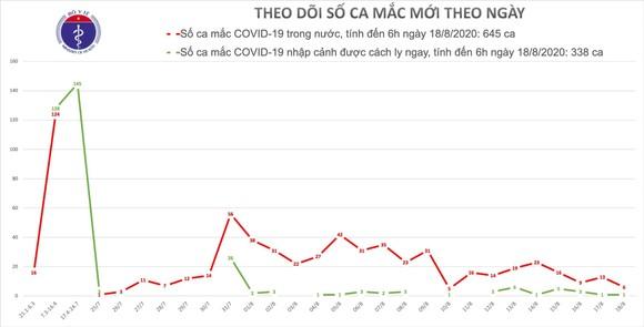 Sáng nay 18-8, Hải Dương thêm 2 ca mắc Covid-19 liên quan nhà hàng Thế giới bò tươi ảnh 2