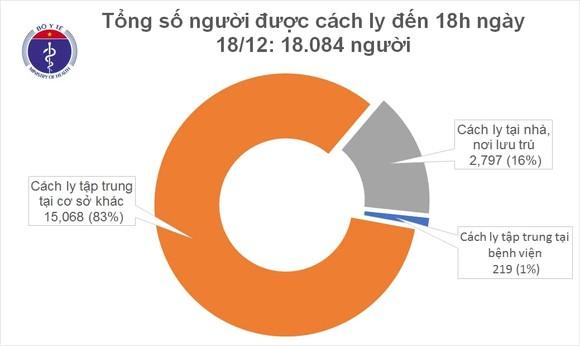 1.266/1.410 bệnh nhân Covid-19 ở Việt Nam khỏi bệnh ảnh 1