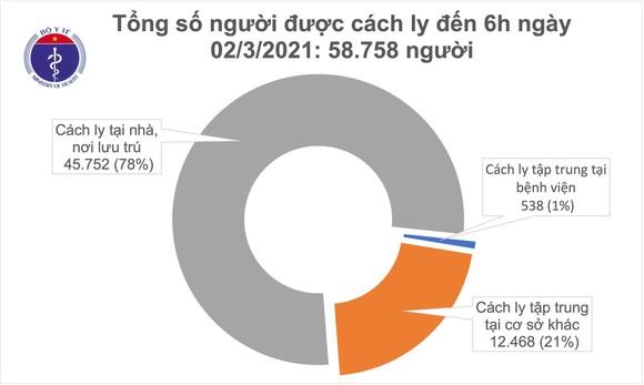 Sáng nay 2-3, số người mắc Covid-19 tại Hải Dương tăng vọt ảnh 2