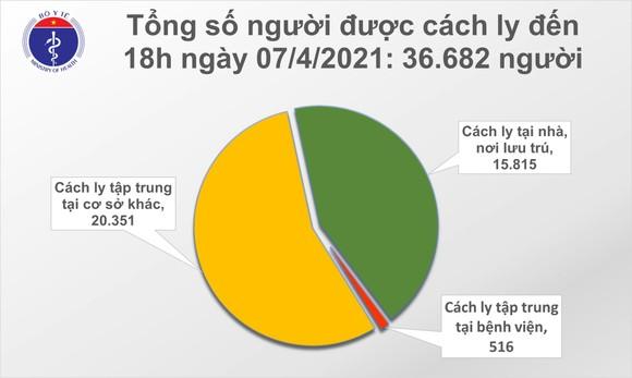 Ngày 7-4, Việt Nam ghi nhận 11 ca mắc mới Covid-19 tại 5 tỉnh thành ảnh 2
