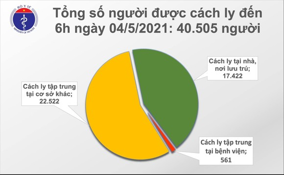 Sáng nay 4-5, Đà Nẵng, Hà Nội, An Giang có 4 ca mắc Covid-19, Bộ Y tế thông báo khẩn ảnh 2