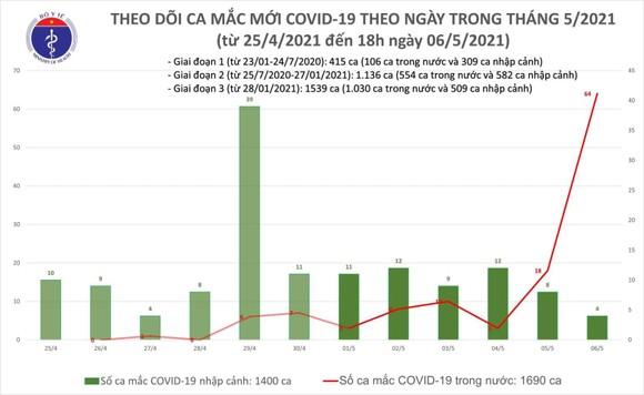 Tối 6-5, số ca mắc Covid-19 tăng đột biến thêm 60 trường hợp ở nhiều tỉnh thành ảnh 1