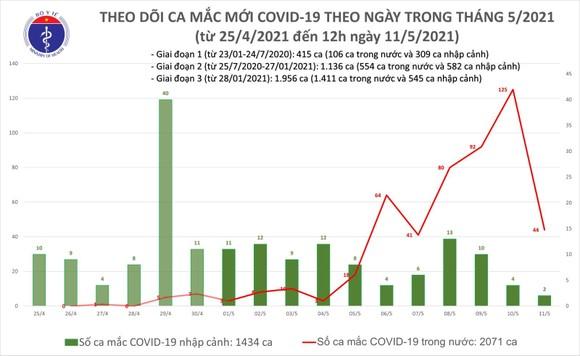Trưa 11-5, cả nước có thêm 18 ca mắc Covid-19 tại 6 tỉnh, thành ảnh 2