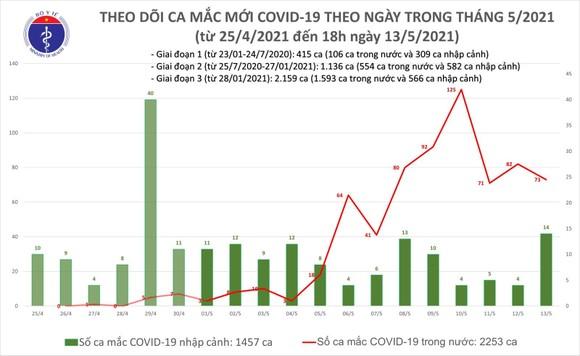 Tối 13-5, cả nước ghi nhận 31 ca mắc mới Covid-19 ảnh 2