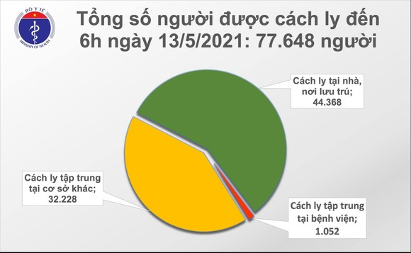 Sáng nay 13-5, số người mắc Covid-19 tại Đà Nẵng tiếp tục tăng vọt ảnh 2