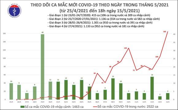 Tối 15-5, cả nước thêm 131 ca mắc mới Covid-19, riêng Bắc Giang 85 ca ảnh 2