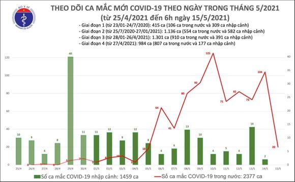 Sáng cuối tuần 15-5, trong nước có 20 ca mắc Covid-19  ảnh 2