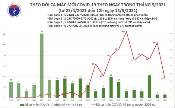 Trưa 15-5, số ca mắc Covid-19 tại Bắc Giang và nhiều địa phương tiếp tục gia tăng ảnh 2