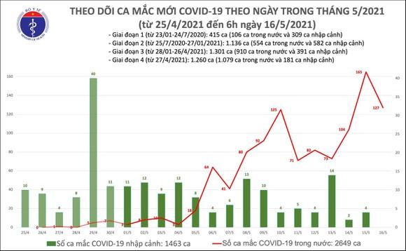 Sáng nay 16-5, có 127 ca mắc Covid-19 trong nước ảnh 2
