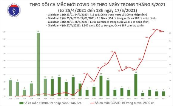 Tối 17-5, thêm 117 ca mắc Covid-19 ảnh 2