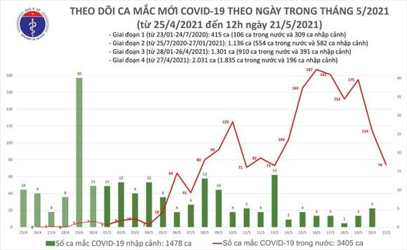 Trưa 21-5, số ca mắc Covid-19 tăng cao tại Bắc Giang ảnh 2