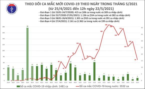 Trưa 22-5, Việt Nam ghi nhận thêm 52 ca mắc mới Covid-19 ảnh 2