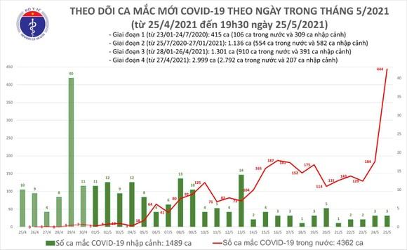 Tối 25-5, Việt Nam ghi nhận thêm 287 ca mắc mới Covid-19 ảnh 2
