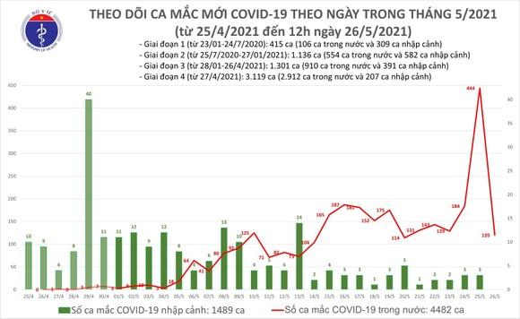 Trưa 26-5, cả nước tăng thêm 40 ca mắc Covid-19  ảnh 2