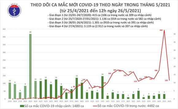 Tối 26-5, Bắc Ninh bất ngờ vượt Bắc Giang về số ca mắc mới Covid-19 ảnh 2