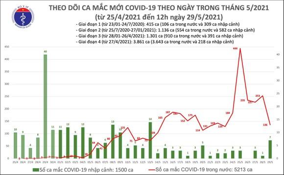 Trưa 29-5, cả nước có 56 ca mắc Covid-19, nhiều nhất ở Bắc Giang ảnh 2