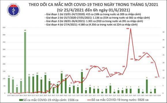 Sáng 1-6, TPHCM thêm 51 ca mắc Covid-19, Bắc Giang 45 ca và Bắc Ninh 15 ca ảnh 2