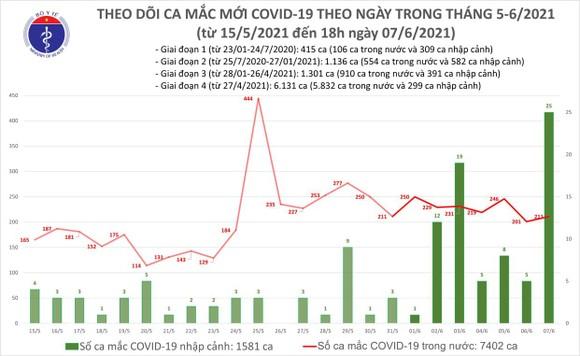 Tối 7-6, cả nước có thêm 100 ca mắc Covid-19 ảnh 2