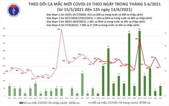Cả nước tăng thêm 98 ca mắc Covid-19 và 1 bệnh nhân tử vong vào trưa 13-6 ảnh 2