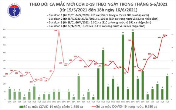 Chiều tối 16-6, cả nước thêm 155 ca mắc Covid-19, riêng TPHCM có 45 ca ảnh 2