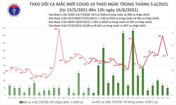 Trưa 16-6, cả nước tăng thêm 176 ca mắc Covid-19 ảnh 2