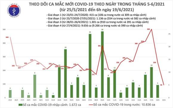 Sáng 19-6, cả nước thêm 94 người mắc Covid-19, riêng TPHCM có 40 ca ảnh 2