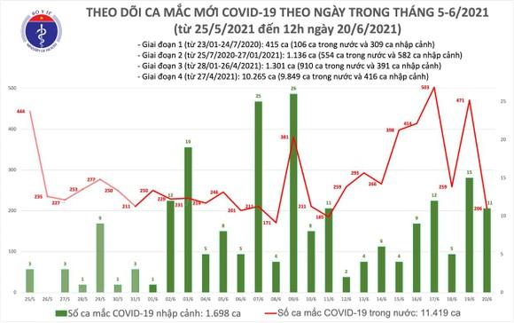 Trưa 20-6, Việt Nam vượt mức 13.000 người mắc Covid-19, TPHCM thêm 34 ca mới ảnh 2