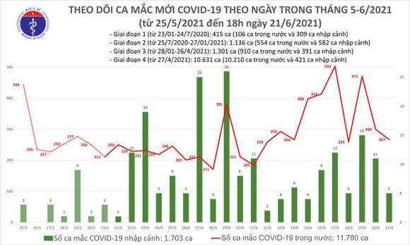 Chiều tối 21-6, cả nước thêm 135 ca mắc Covid-19, riêng TPHCM có 70 ca ảnh 2