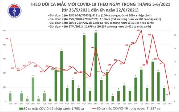 Sáng 22-6, cả nước thêm 47 ca mắc Covid-19, riêng TPHCM có 36 ca ảnh 1