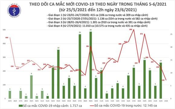 Trưa 23-6, TPHCM có 40 ca mắc Covid-19, trong đó 10 ca đang điều tra dịch tễ ảnh 1