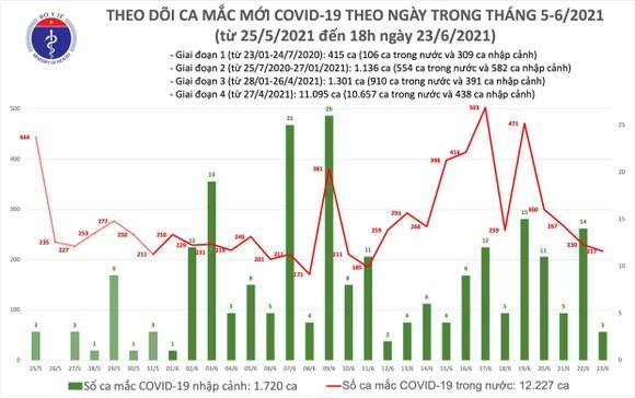 Chiều tối 23-6, cả nước thêm 85 ca mắc Covid-19, riêng TPHCM có 61 ca ảnh 2