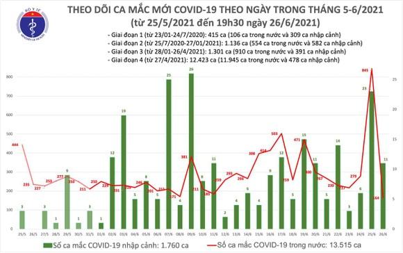 Tối 26-6, thêm 123 ca mắc Covid-19, riêng TPHCM 58 ca  ảnh 1