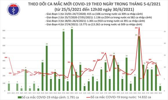Trưa 30-6, thêm 116 ca mắc Covid-19, riêng TPHCM có 63 ca ảnh 2