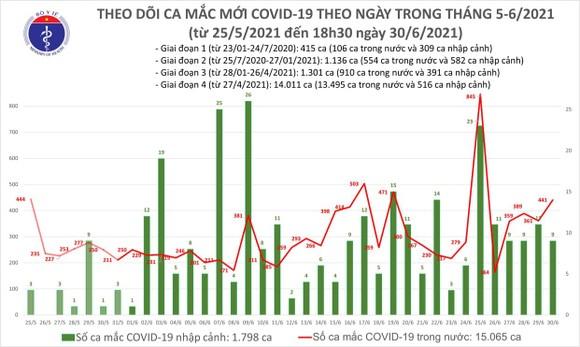 Chiều tối 30-6, thêm 240 ca mắc Covid-19, chủ yếu ở TPHCM và Bình Dương ảnh 2