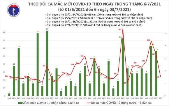 Sáng 3-7, cả nước có 239 ca mắc Covid-19, TPHCM 215 ca ảnh 2