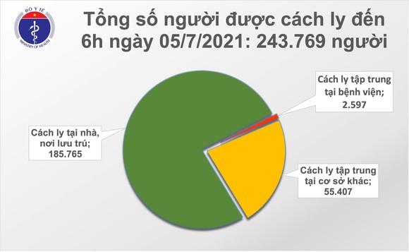 Sáng 5-7, có 328 ca mắc mới Covid-19, Việt Nam vượt mốc 20.000 ca ảnh 2