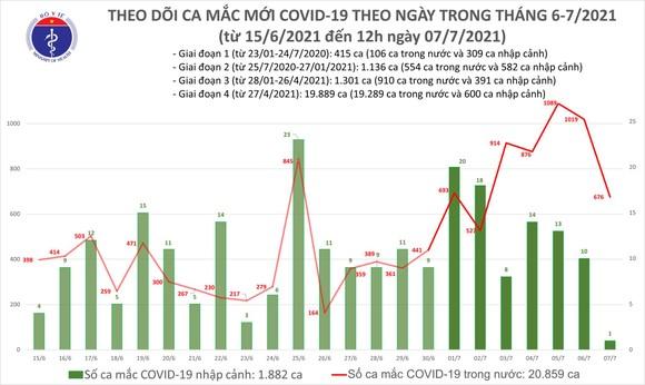 Trưa 7-7, Việt Nam thêm 400 ca mắc Covid-19, riêng TPHCM có 347 ca ảnh 2