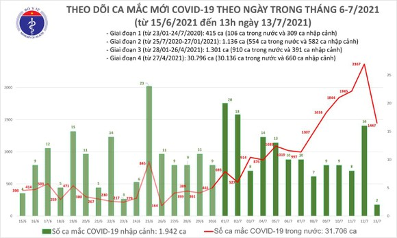 Trưa 13-7: Cả nước có thêm 983 ca mắc Covid-19, TPHCM vẫn nhiều nhất với 886 ca ảnh 2