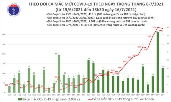 Tối 16-7, cả nước có thêm 1.898 ca mắc Covid-19 ảnh 2