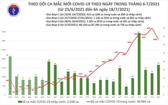 Sáng 18-7, cả nước thêm 2.472 ca mắc Covid-19 ảnh 1