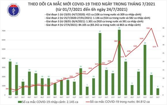 Sáng 24-7, cả nước thêm 3.991 ca mắc Covid-19, chủ yếu ở phía Nam ảnh 2